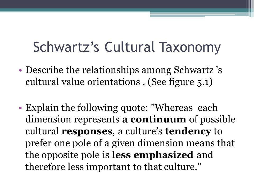 Schwartz's Cultural Taxonomy