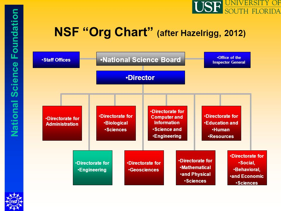 NSF Org Chart (after Hazelrigg, 2012)