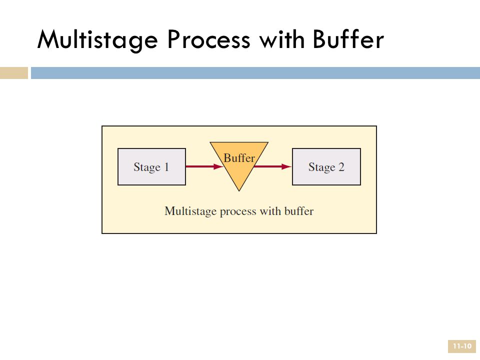 Multistage Process with Buffer