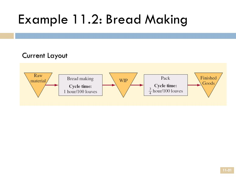 Example 11.2: Bread Making Current Layout