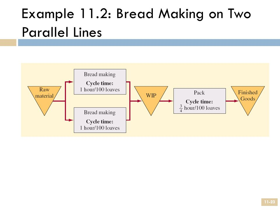 Example 11.2: Bread Making on Two Parallel Lines