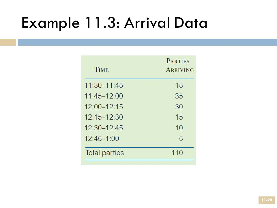Example 11.3: Arrival Data
