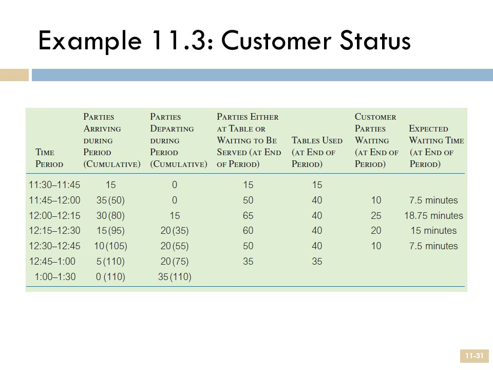 Example 11.3: Customer Status