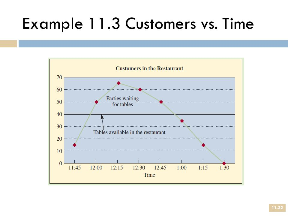 Example 11.3 Customers vs. Time