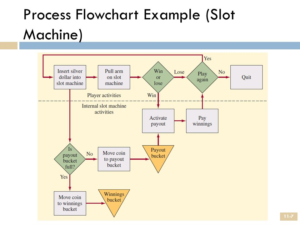Process Flowchart Example (Slot Machine)