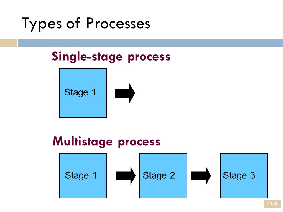 Types of Processes Single-stage process Multistage process Stage 1