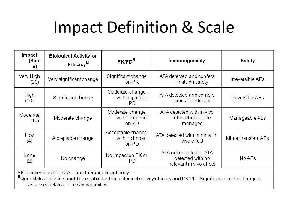 Impact Definition & Scale