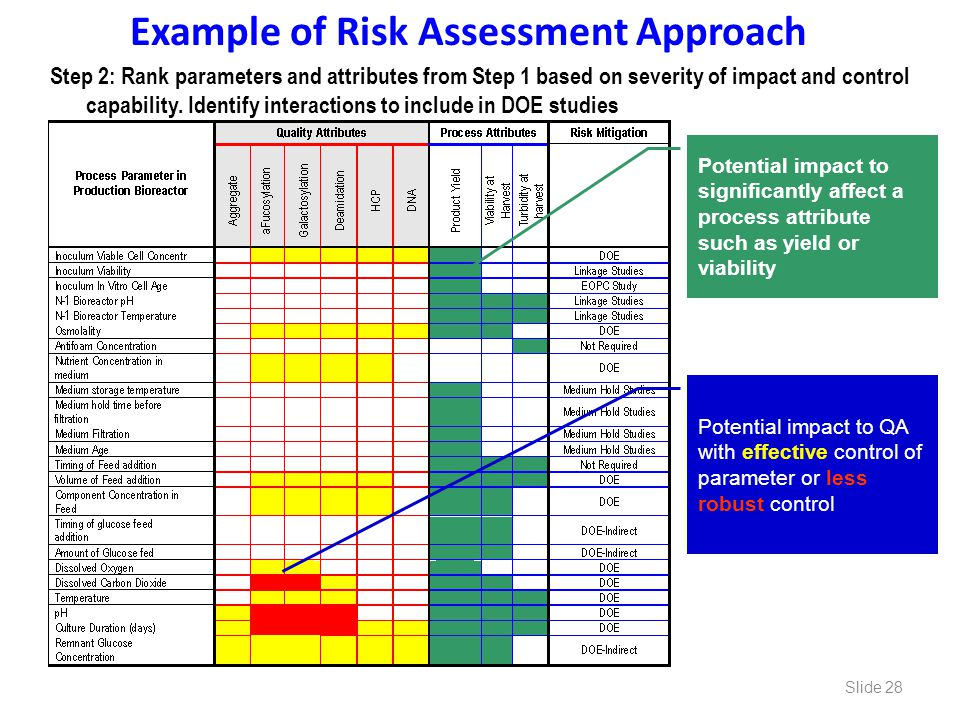 Example of Risk Assessment Approach