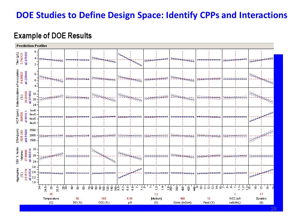 DOE Studies to Define Design Space: Identify CPPs and Interactions