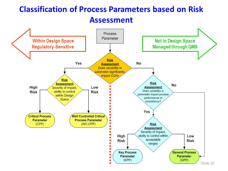 Classification of Process Parameters based on Risk Assessment