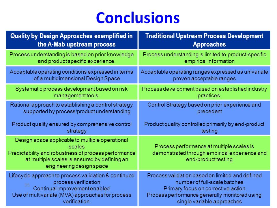 Conclusions Quality by Design Approaches exemplified in the A-Mab upstream process. Traditional Upstream Process Development Approaches.