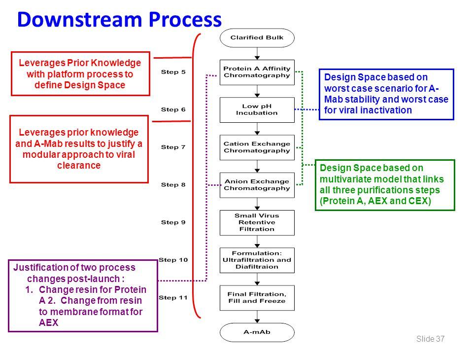 Leverages Prior Knowledge with platform process to define Design Space