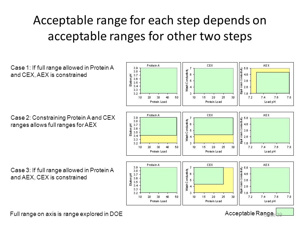 Acceptable range for each step depends on acceptable ranges for other two steps