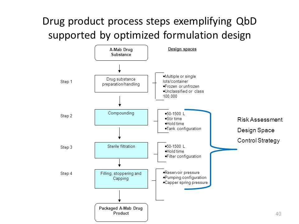 Packaged A-Mab Drug Product