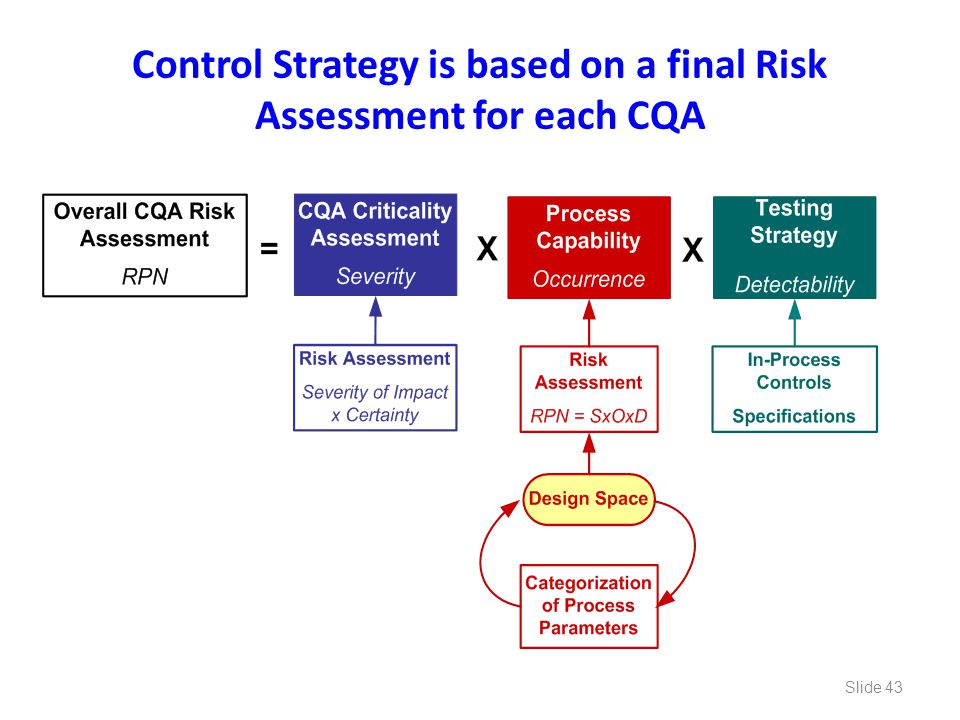 Control Strategy is based on a final Risk Assessment for each CQA