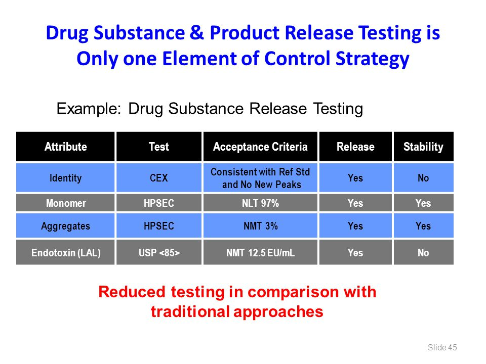 Drug Substance & Product Release Testing is Only one Element of Control Strategy