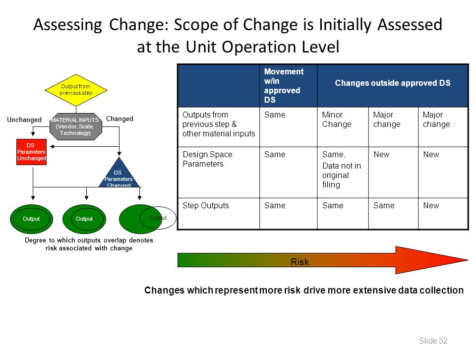 Assessing Change: Scope of Change is Initially Assessed at the Unit Operation Level