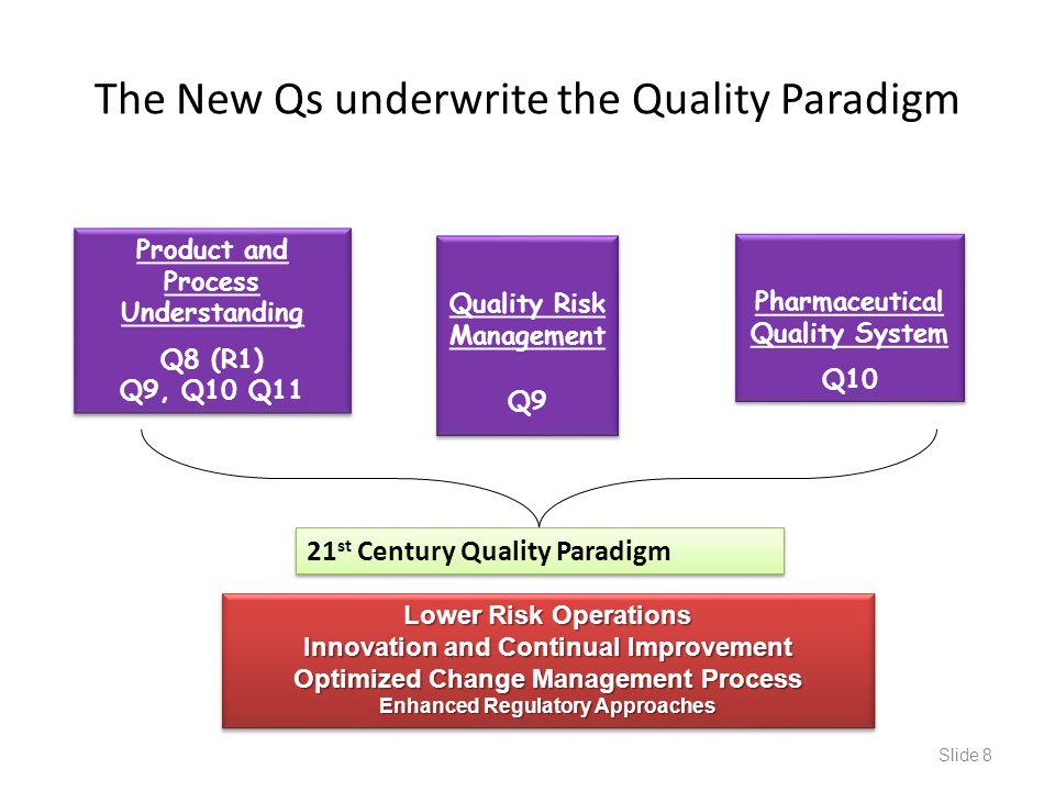 The New Qs underwrite the Quality Paradigm