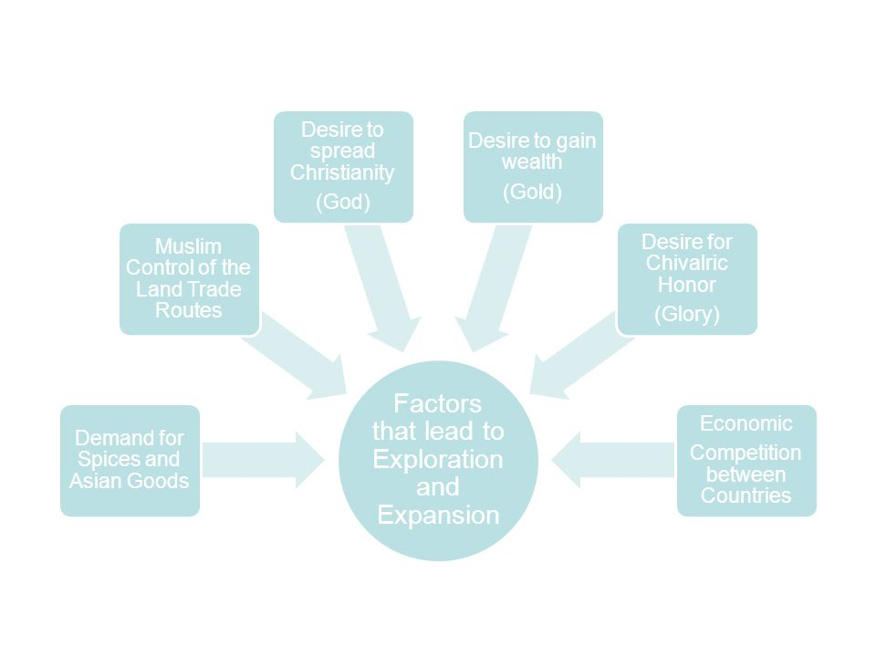 Factors that lead to Exploration and Expansion