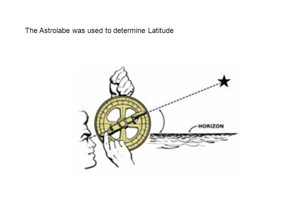 The Astrolabe was used to determine Latitude