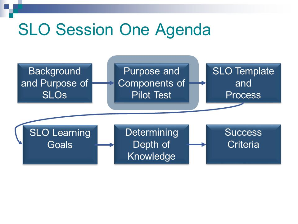 SLO Session One Agenda Background and Purpose of SLOs