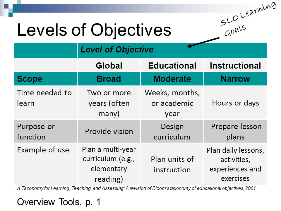 Levels of Objectives SLO Learning Goals Overview Tools, p. 1