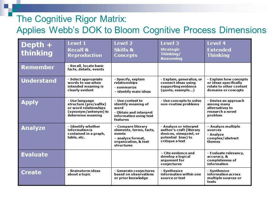 The Cognitive Rigor Matrix: Applies Webb's DOK to Bloom Cognitive Process Dimensions
