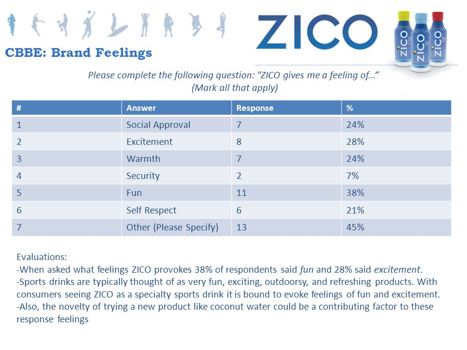 CBBE: Brand Feelings Please complete the following question: ZICO gives me a feeling of... (Mark all that apply)