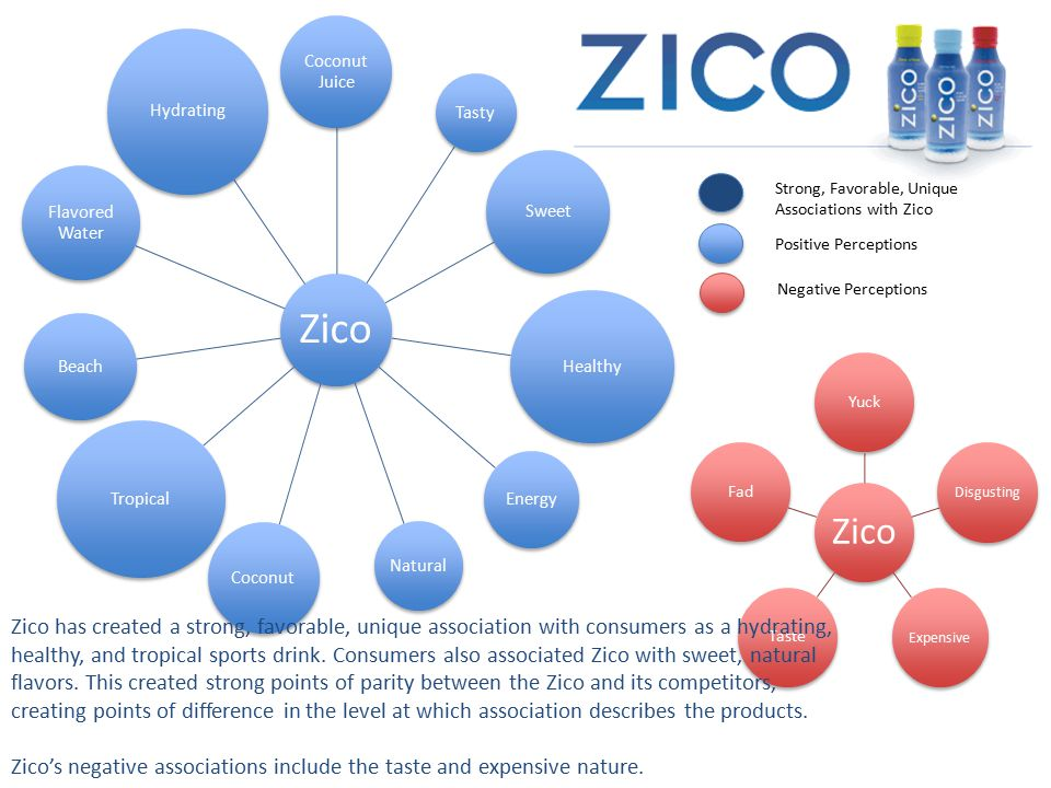 Zico's negative associations include the taste and expensive nature.