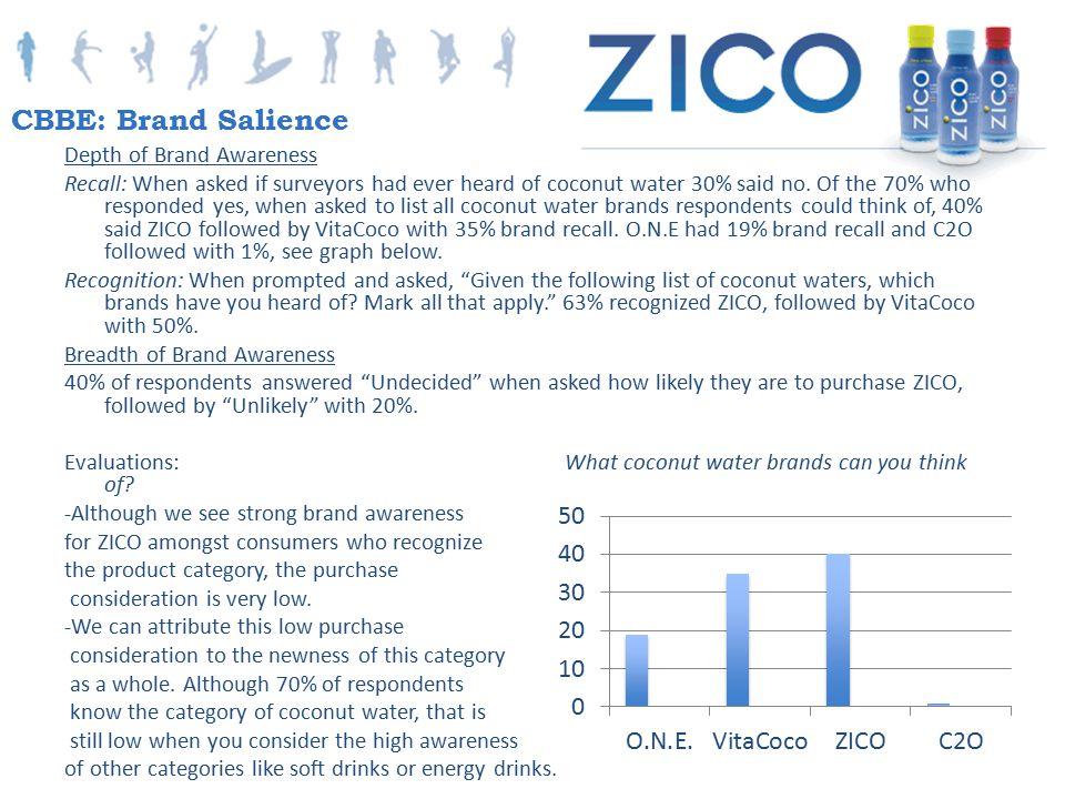 CBBE: Brand Salience Depth of Brand Awareness