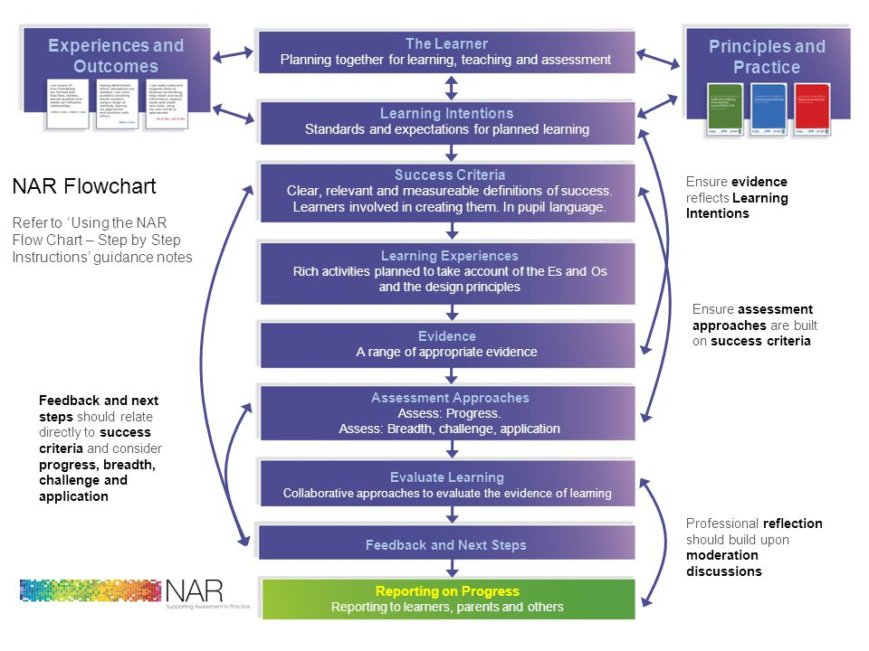 NAR Flowchart Experiences and Outcomes Principles and Practice