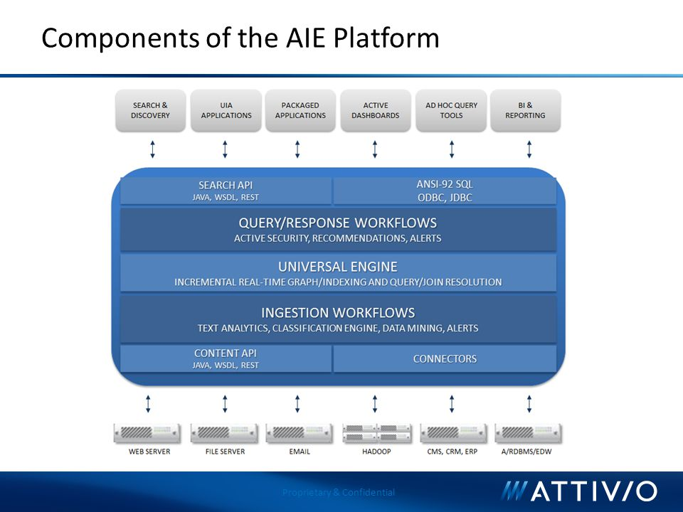 Components of the AIE Platform