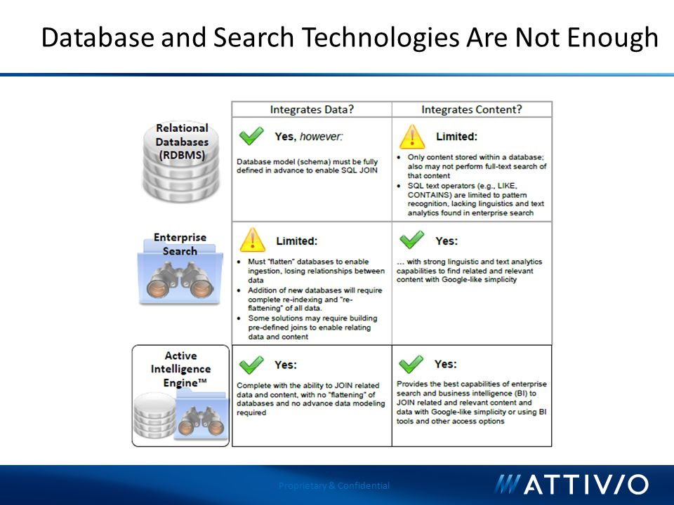 Database and Search Technologies Are Not Enough