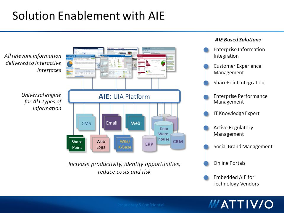 Solution Enablement with AIE