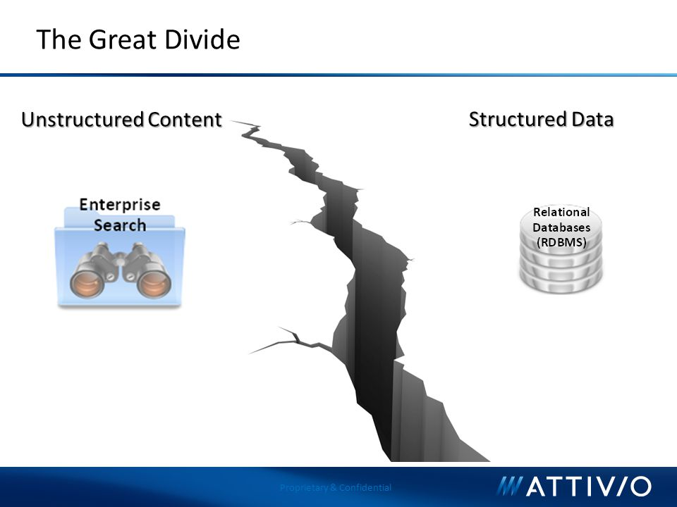 The Great Divide Unstructured Content Structured Data