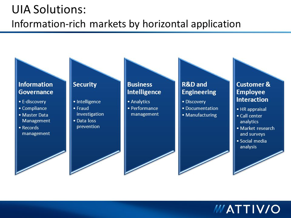 UIA Solutions: Information-rich markets by horizontal application