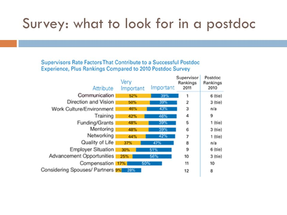 Survey: what to look for in a postdoc