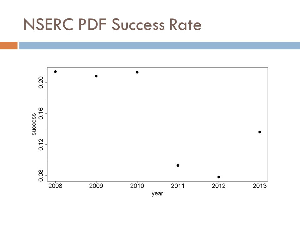 NSERC PDF Success Rate