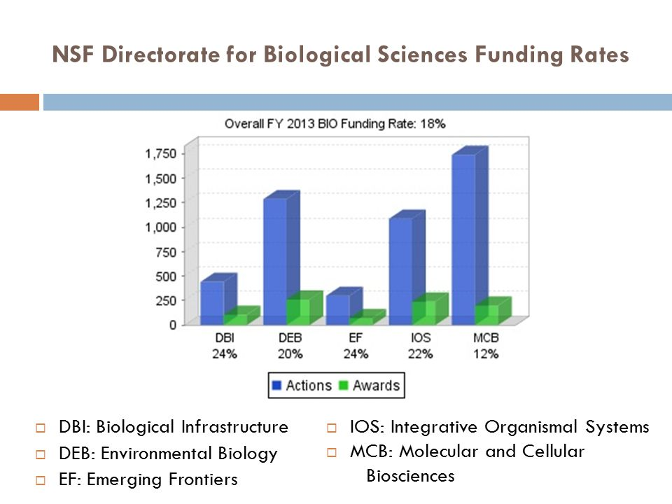 NSF Directorate for Biological Sciences Funding Rates