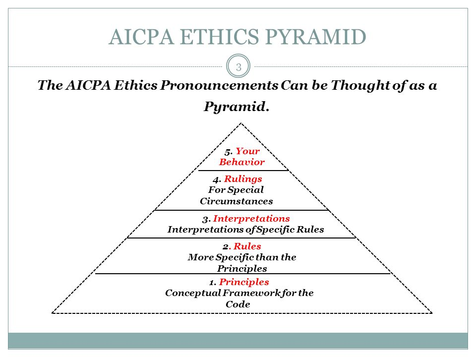 AICPA ETHICS PYRAMID The AICPA Ethics Pronouncements Can be Thought of as a Pyramid. 5. Your Behavior.
