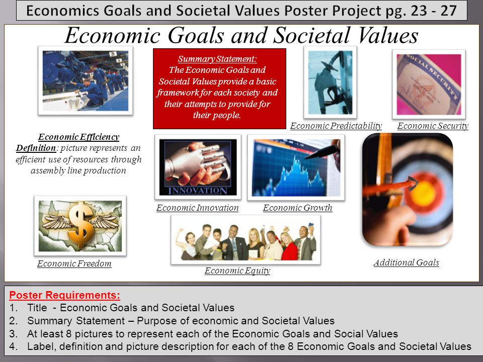 Economics Goals and Societal Values Poster Project pg. 23 - 27
