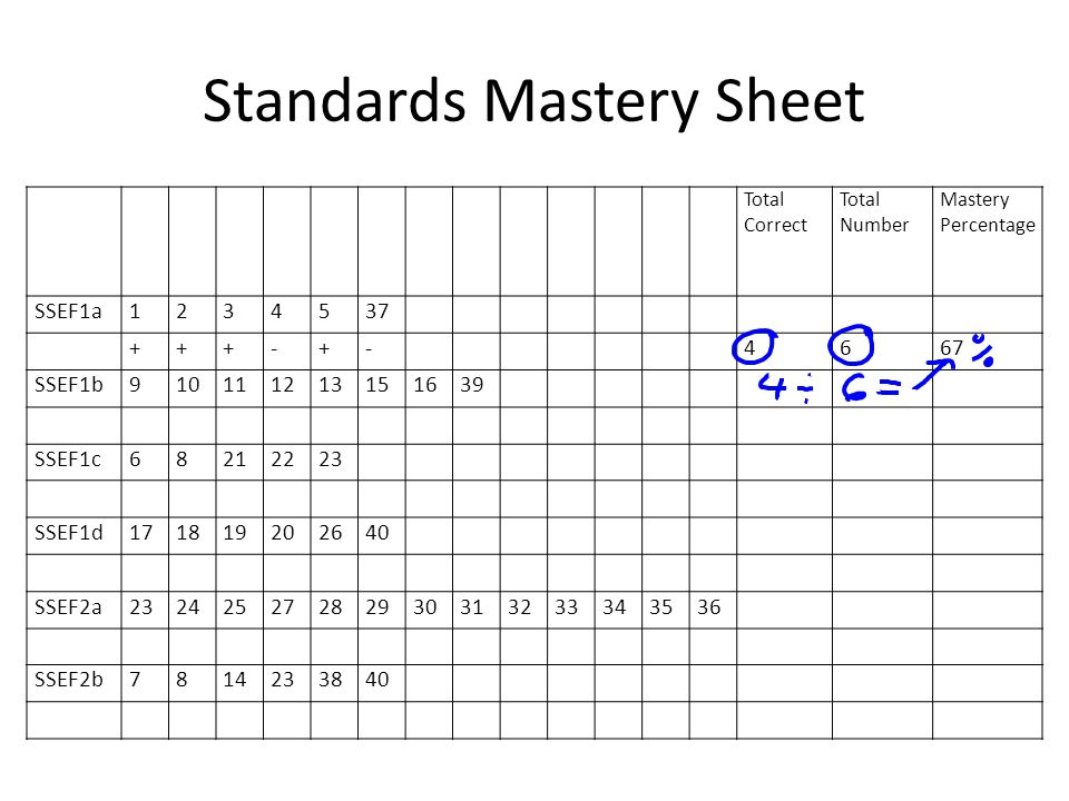 Standards Mastery Sheet