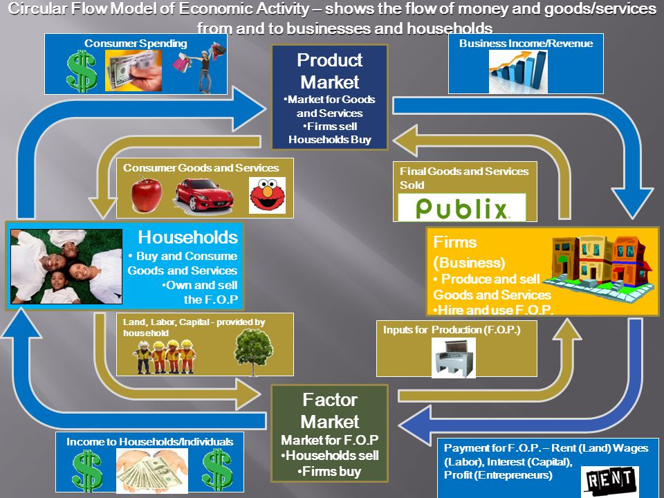 Product Market Factor Market Market for F.O.P