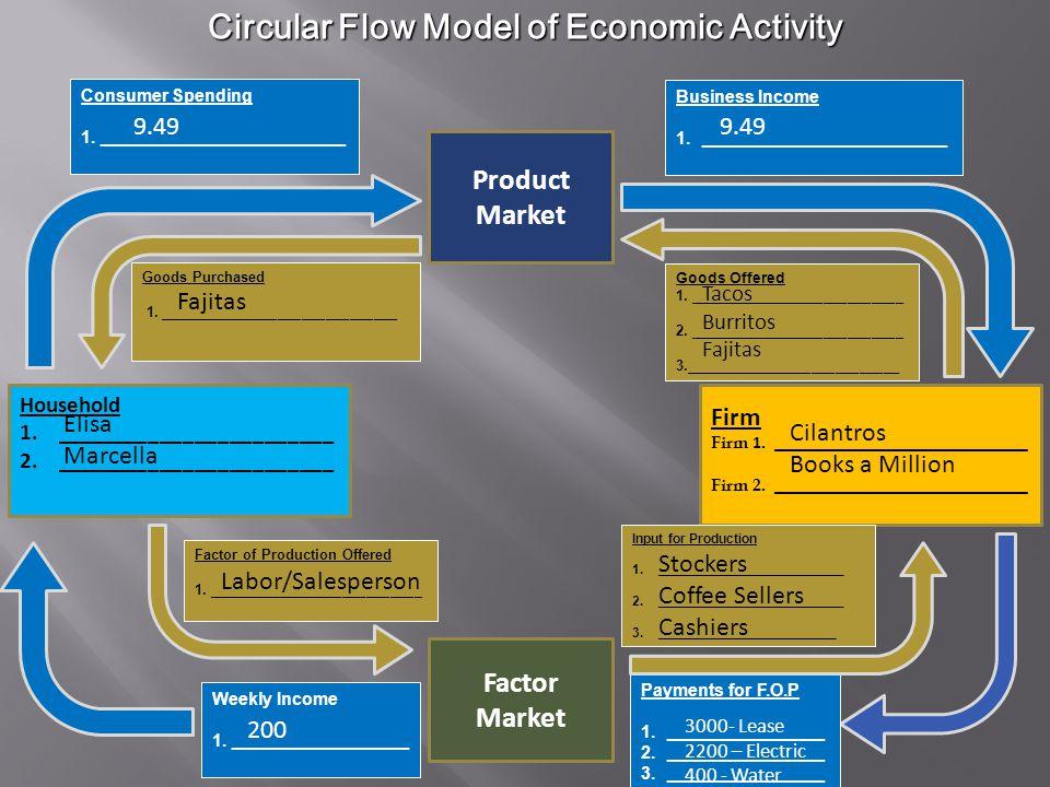 Circular Flow Model of Economic Activity