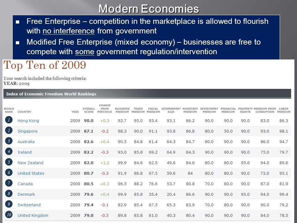 Modern Economies Free Enterprise – competition in the marketplace is allowed to flourish with no interference from government.