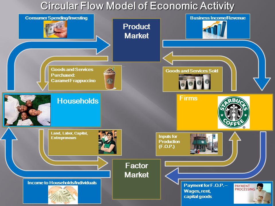 Circular Flow Model of Economic Activity