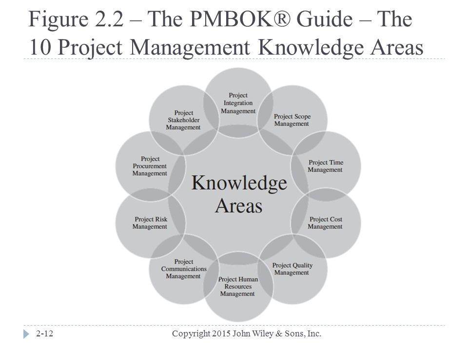 Figure 2.2 – The PMBOK® Guide – The 10 Project Management Knowledge Areas