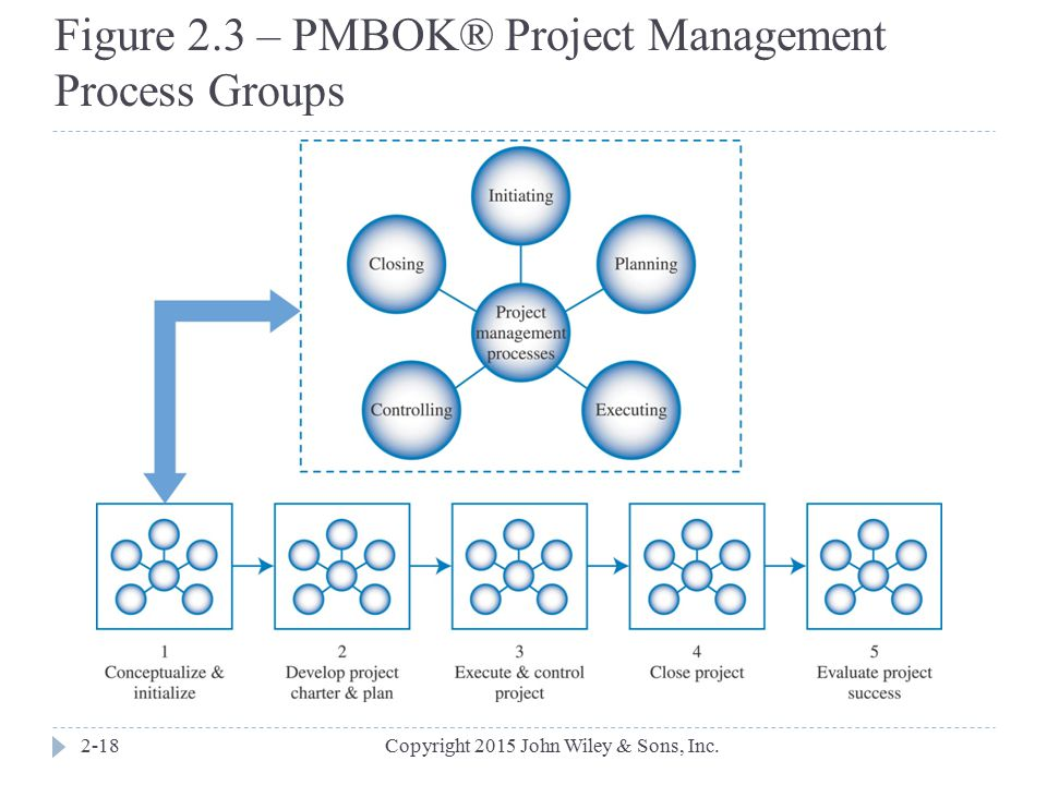 Figure 2.3 – PMBOK® Project Management Process Groups