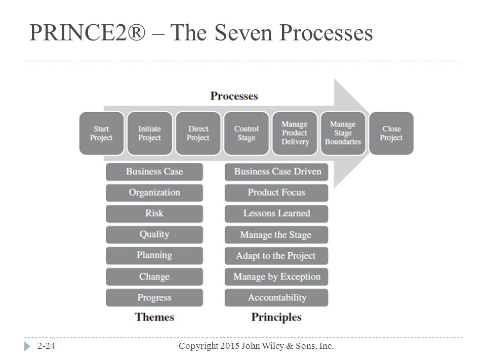 PRINCE2® – The Seven Processes
