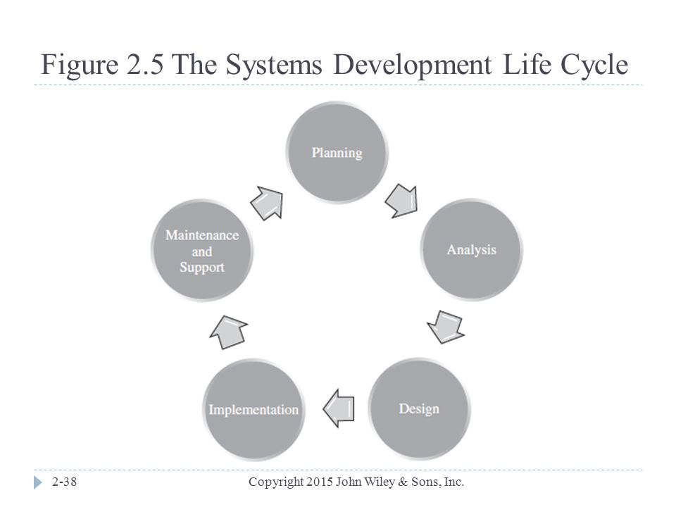 Figure 2.5 The Systems Development Life Cycle